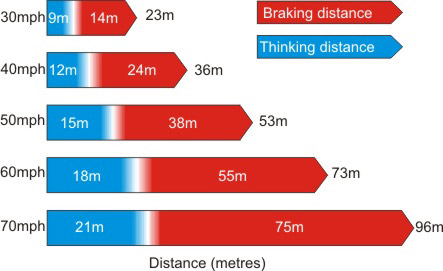 car highway diagram  car  free engine image for user Car Driving Flash Slowing Down