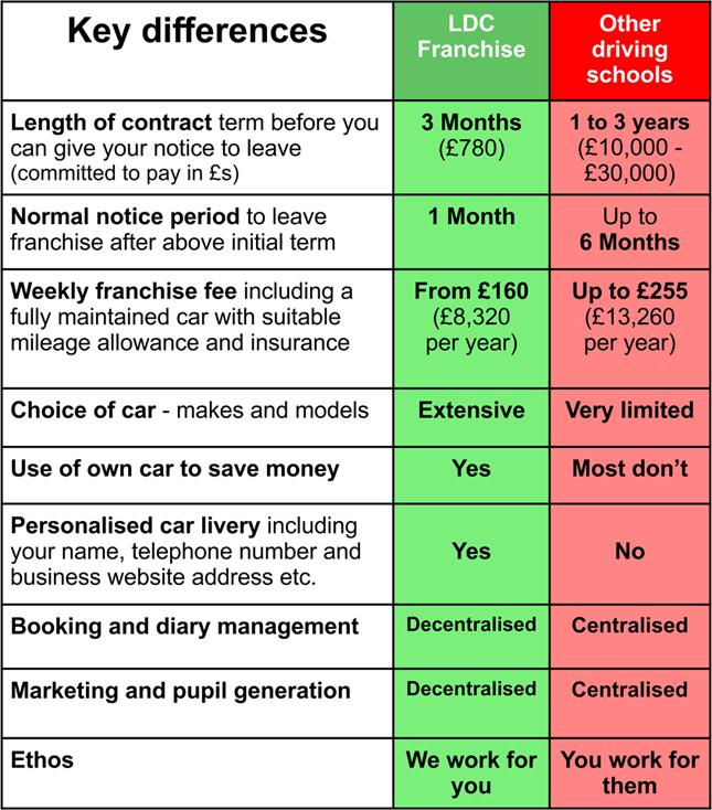 National driving school franchise comparison table