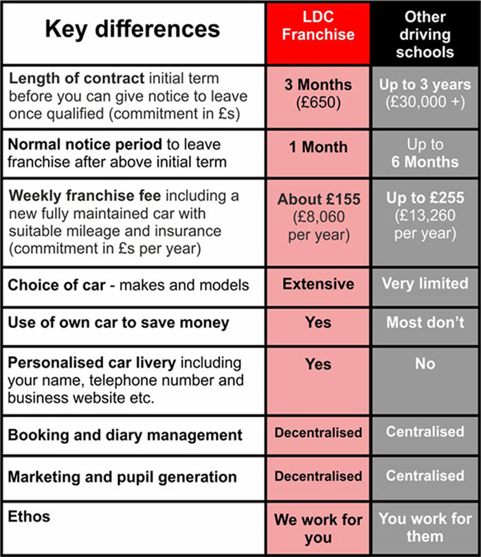 National driving school franchise comparison table