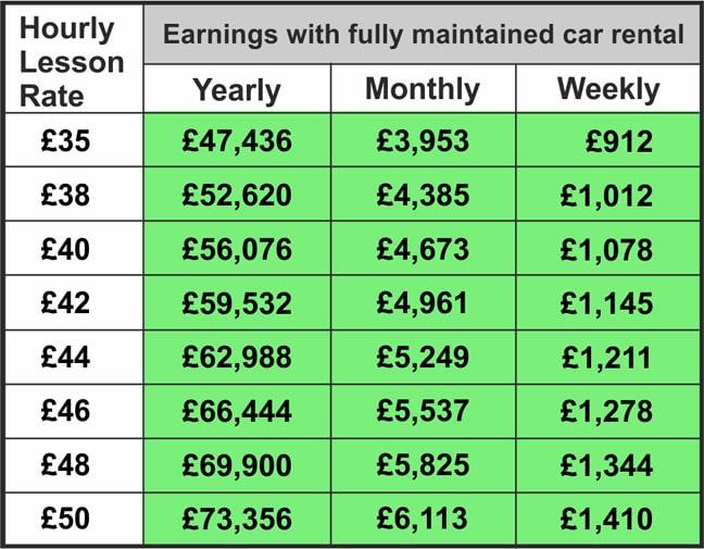 LDC driving school franchise earnings table