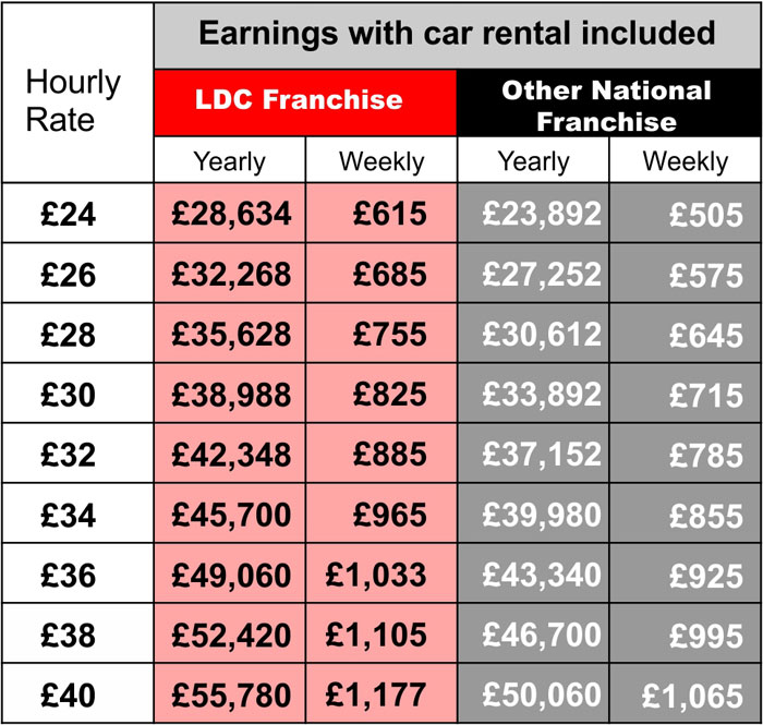 National driving school franchises earnings comparison table